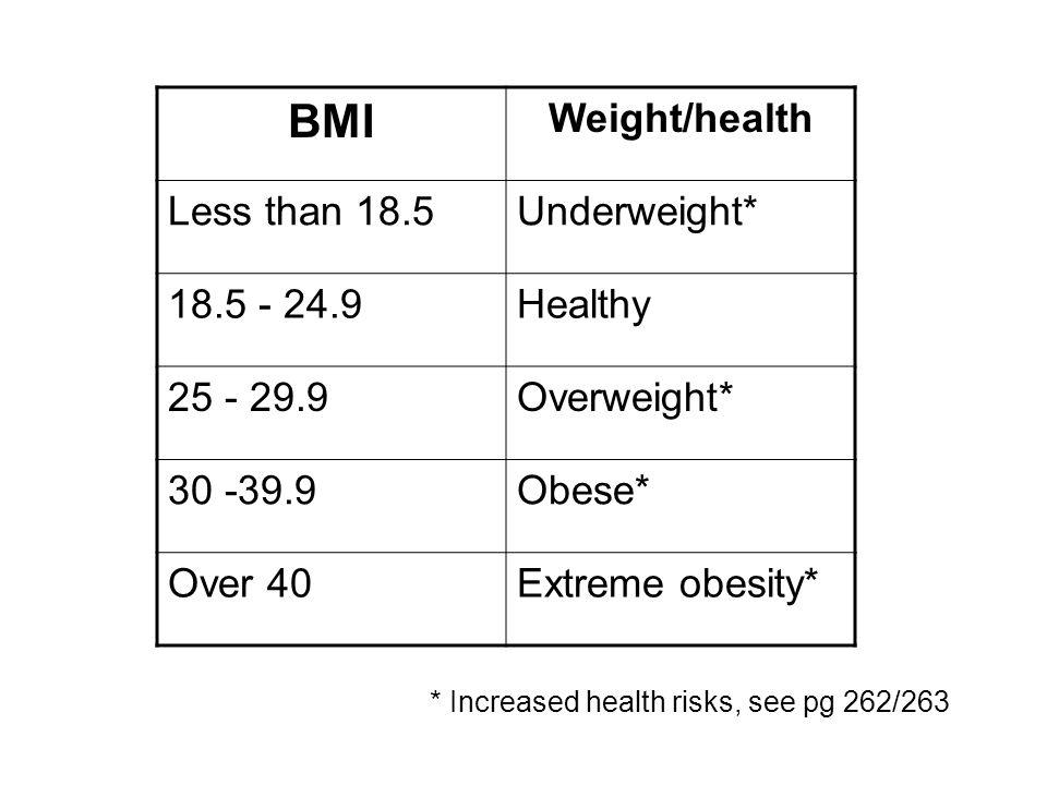 * Increased health risks, see pg 262/263