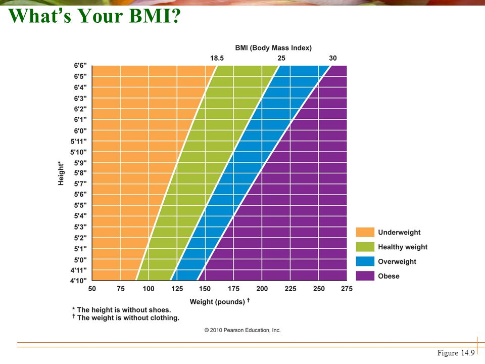 What's Your BMI Figure 14.9