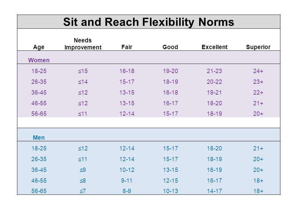 Sit and Reach Flexibility Norms