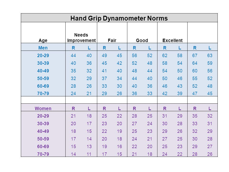 Hand Grip Dynamometer Norms