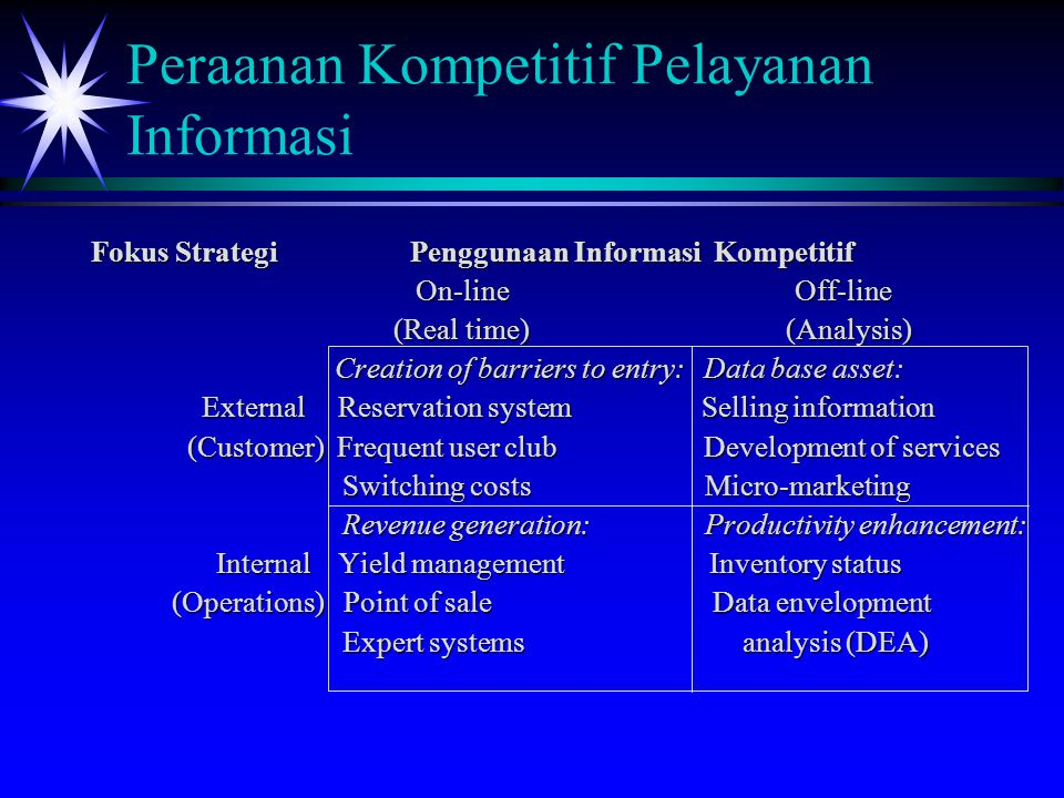 Peraanan Kompetitif Pelayanan Informasi