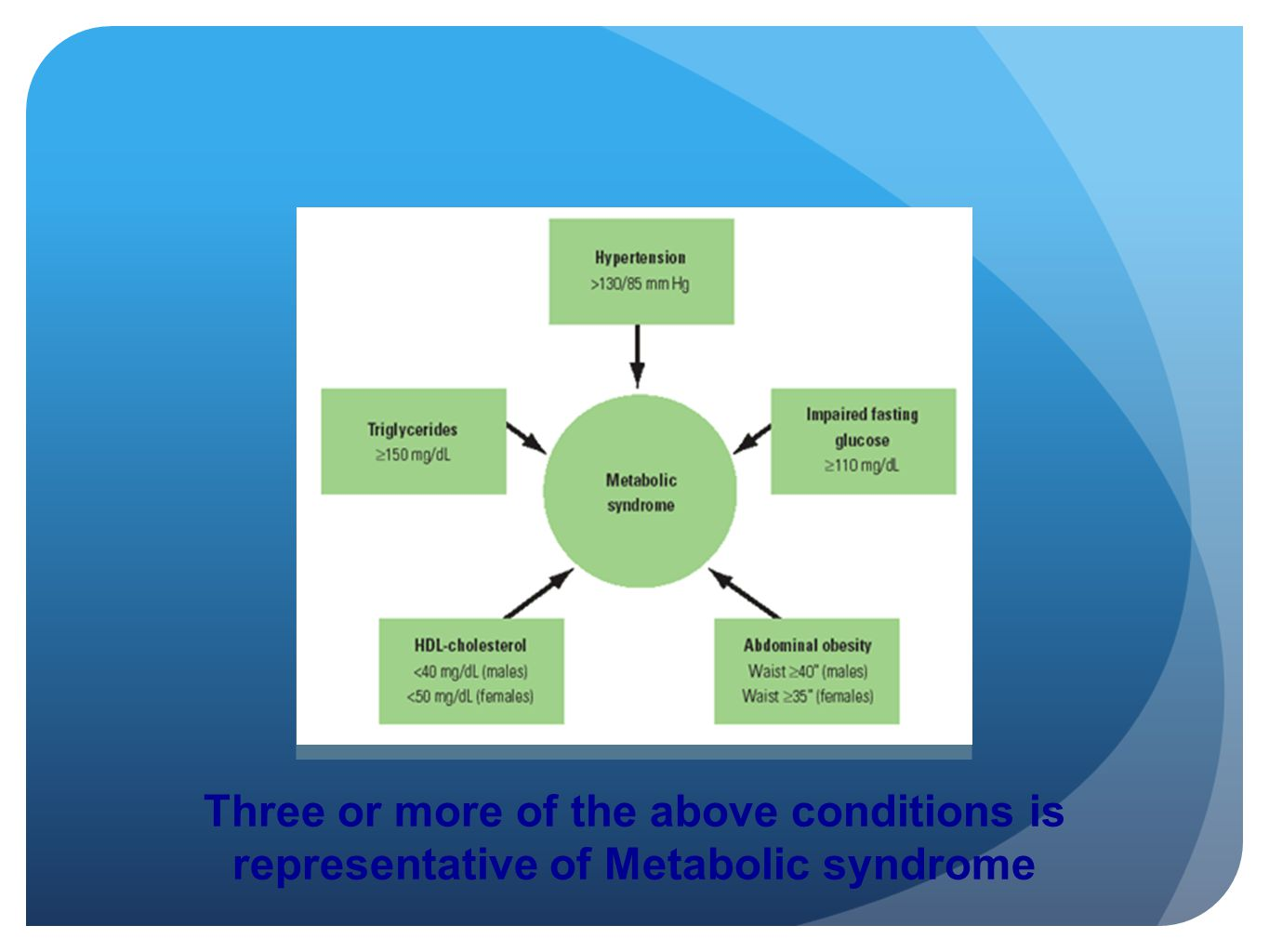 Three or more of the above conditions is representative of Metabolic syndrome