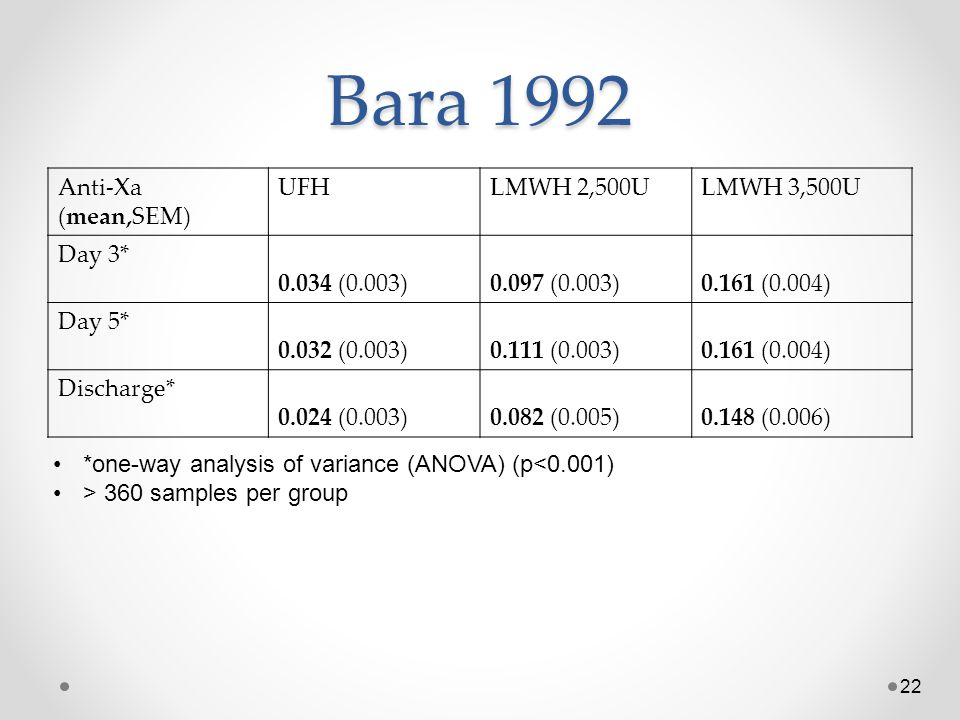 Bara 1992 Anti-Xa (mean,SEM) UFH LMWH 2,500U LMWH 3,500U Day 3*