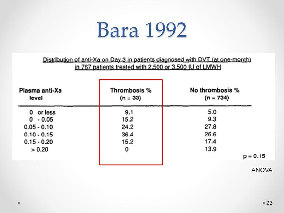 Bara 1992 ANOVA ANOVA for anti-Xa groups and thrombosis outcome