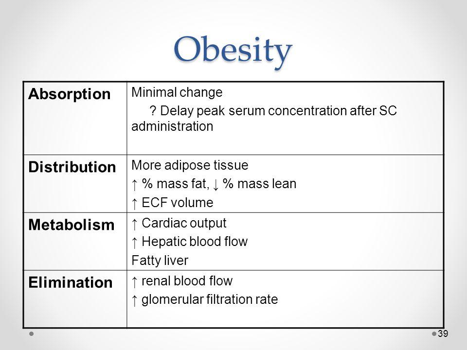 Obesity Absorption Distribution Metabolism Elimination Minimal change