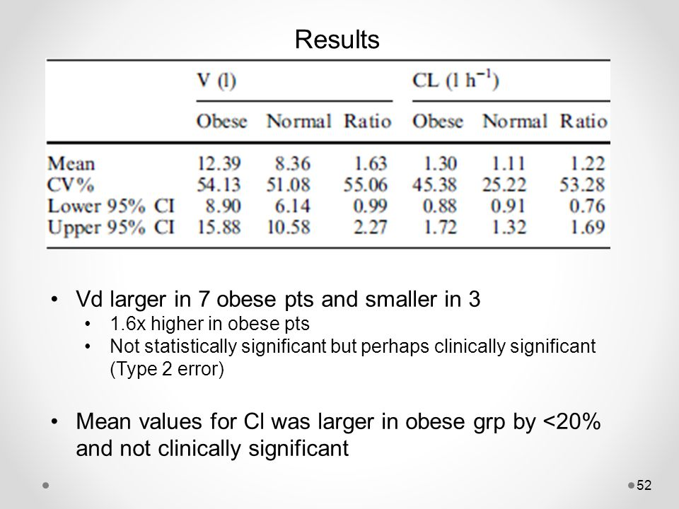 Results Vd larger in 7 obese pts and smaller in 3