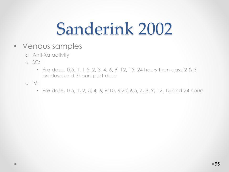Sanderink 2002 Venous samples Anti-Xa activity SC: