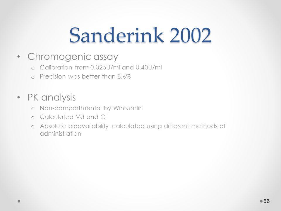Sanderink 2002 Chromogenic assay PK analysis