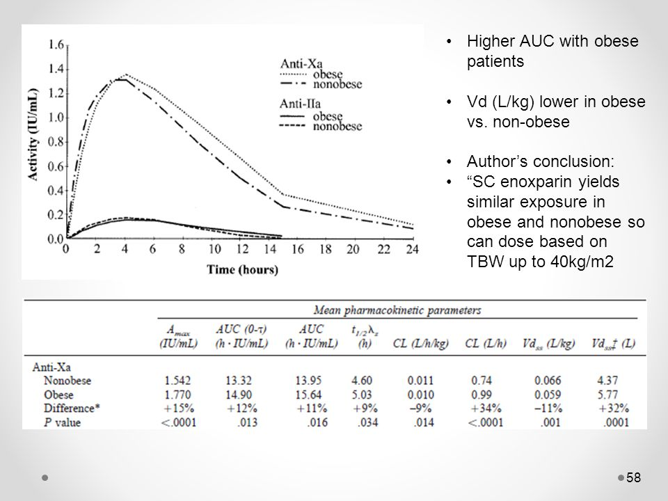 Higher AUC with obese patients