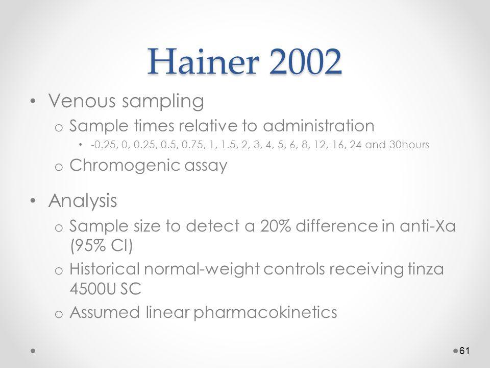 Hainer 2002 Venous sampling Analysis