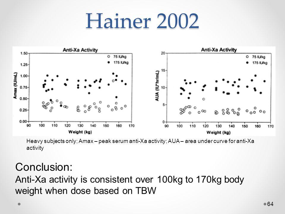 Hainer 2002 Heavy subjects only; Amax – peak serum anti-Xa activity; AUA – area under curve for anti-Xa activity.
