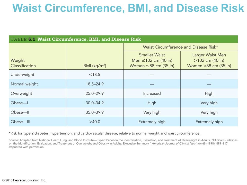Waist Circumference, BMI, and Disease Risk