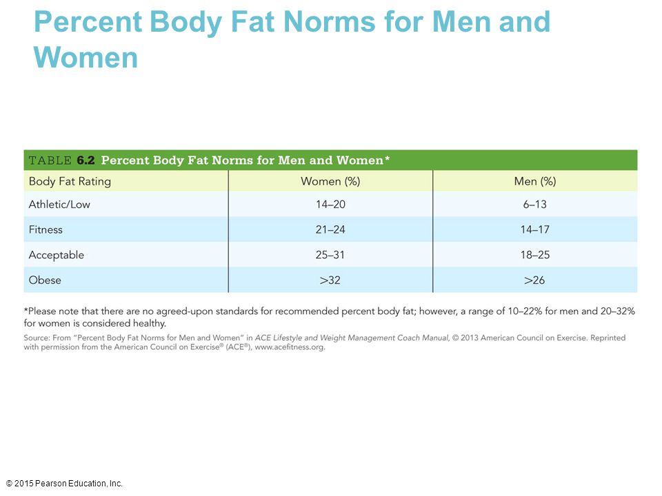 Percent Body Fat Norms for Men and Women