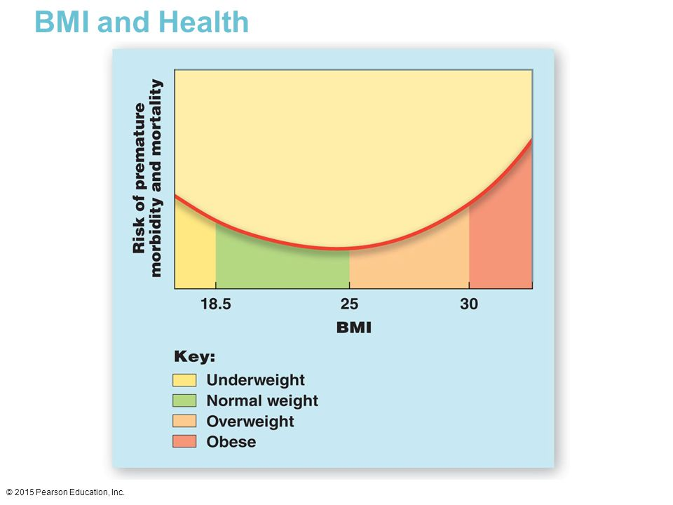 BMI and Health © 2015 Pearson Education, Inc.