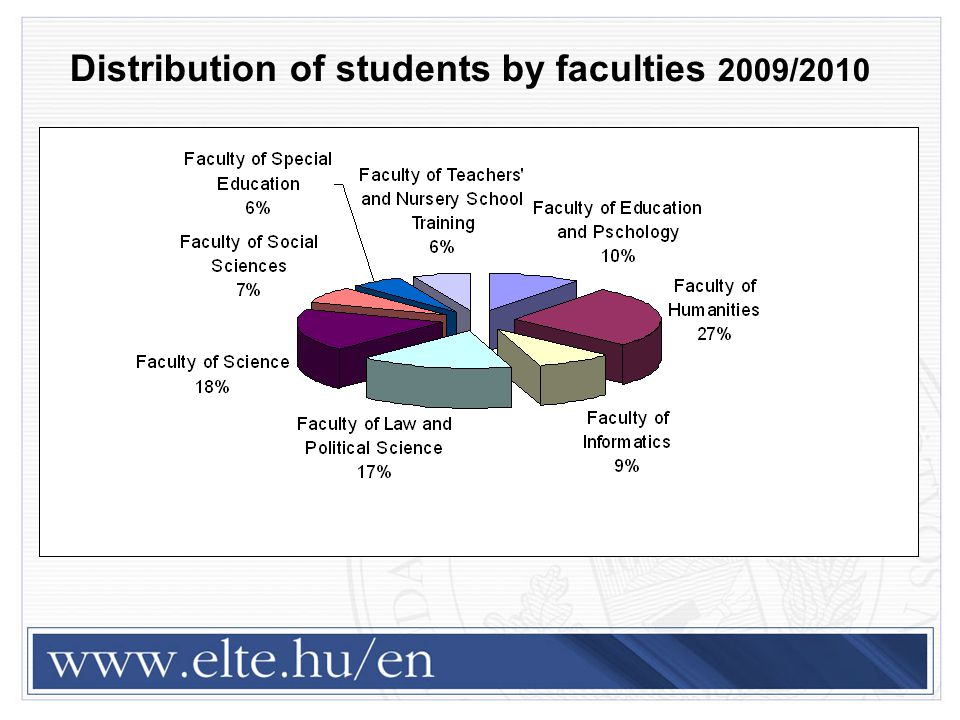 Distribution of students by faculties 2009/2010