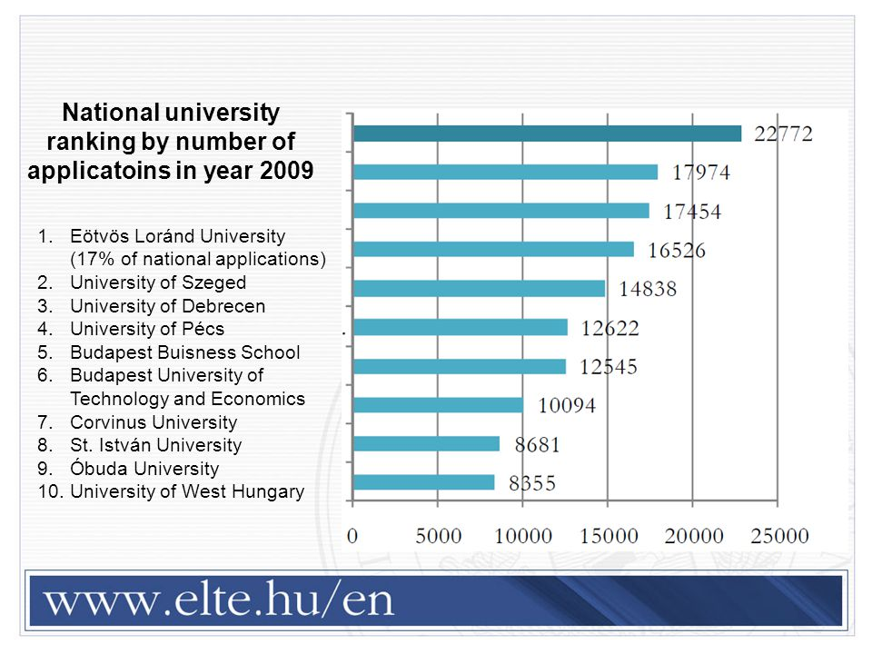 National university ranking by number of applicatoins in year 2009