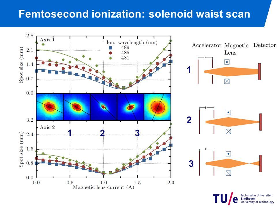 Femtosecond ionization: solenoid waist scan