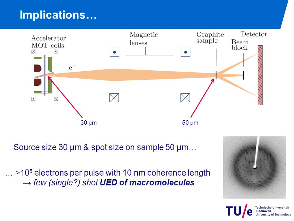 Summary ultracold & ultrafast electron source: T ≈ 20 K & τ = few ps
