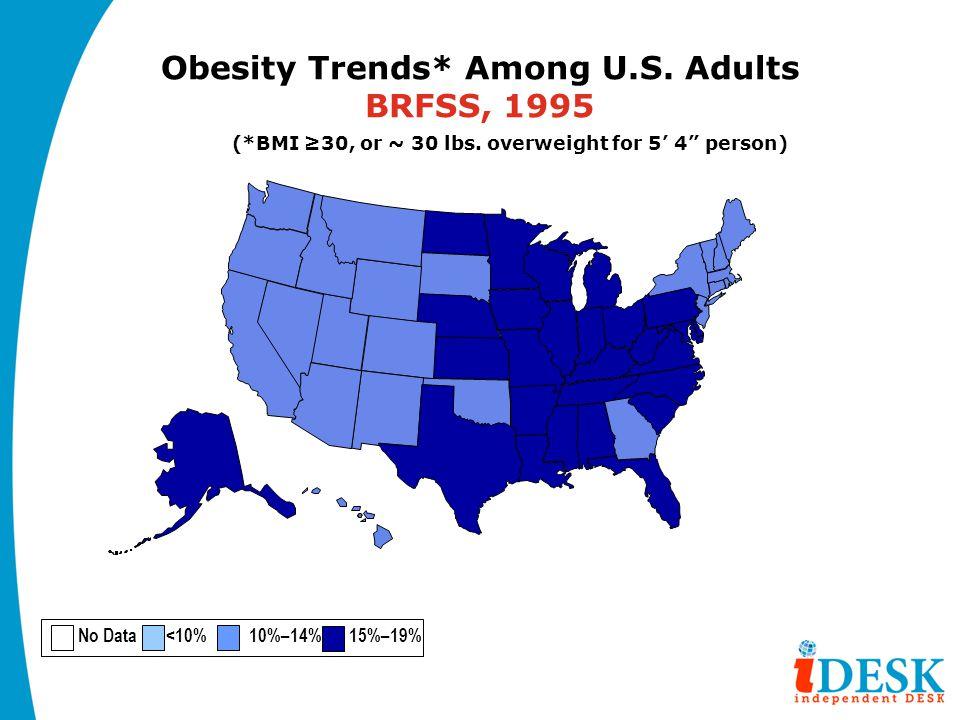 Obesity Trends* Among U.S. Adults BRFSS, 1995