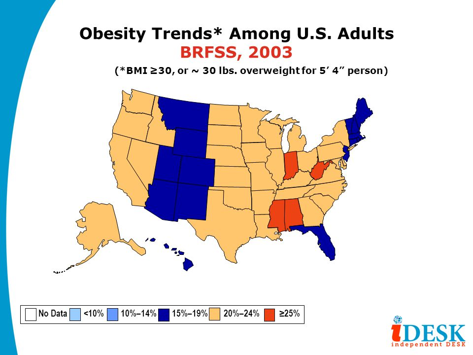 Obesity Trends* Among U.S. Adults BRFSS, 2003