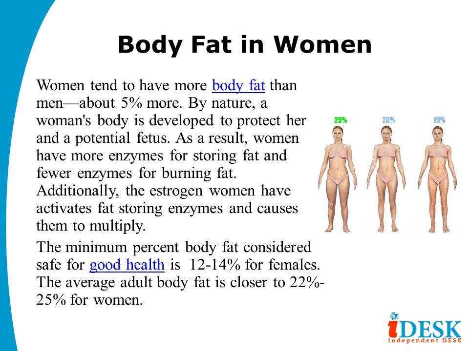 Body Fat in Women