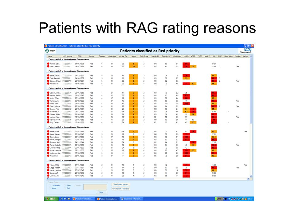 Patients with RAG rating reasons
