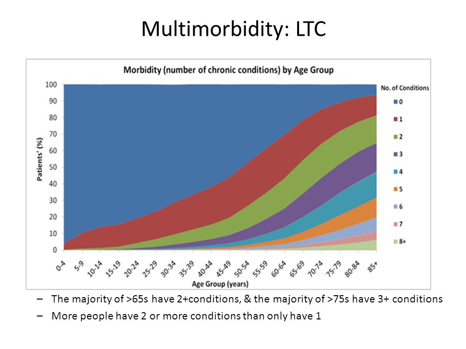 Multimorbidity: LTC The majority of >65s have 2+conditions, & the majority of >75s have 3+ conditions.