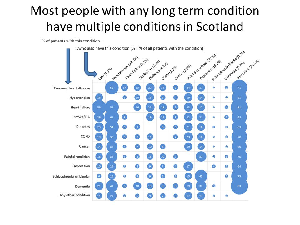Most people with any long term condition have multiple conditions in Scotland