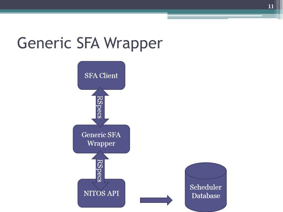 Generic SFA Wrapper SFA Client RSpecs Generic SFA Wrapper RSpecs