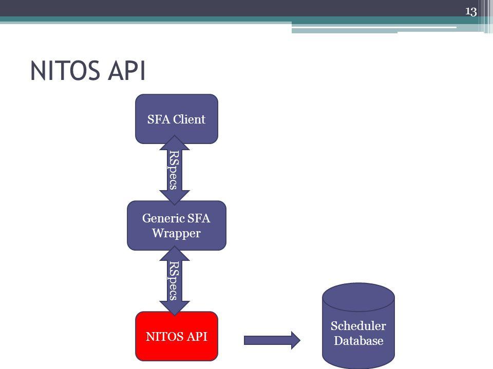 NITOS API SFA Client RSpecs Generic SFA Wrapper RSpecs