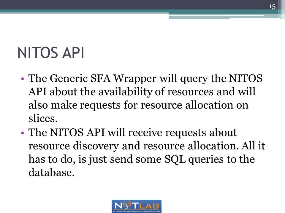 NITOS API