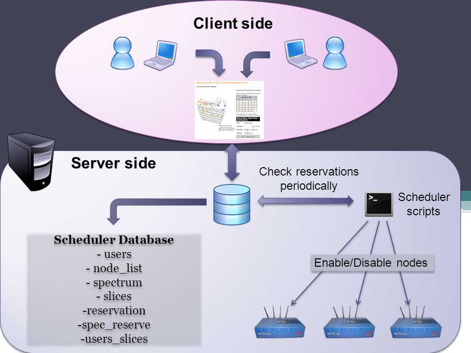 Client side Server side Check reservations periodically