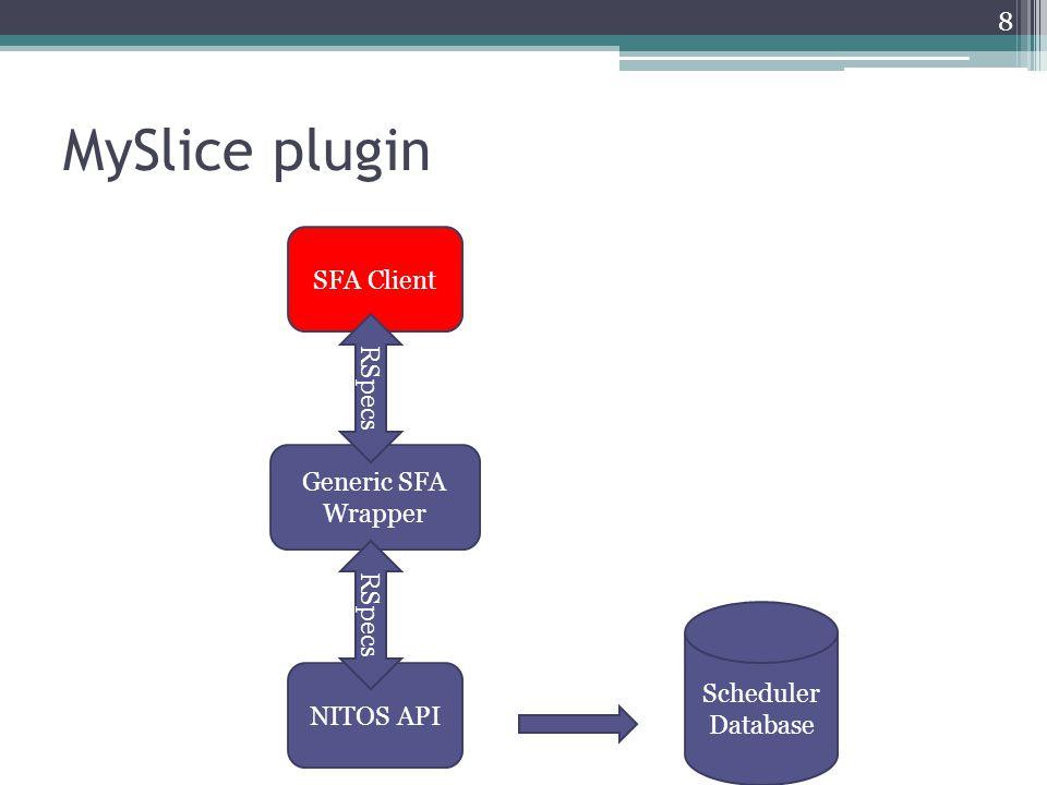 MySlice plugin SFA Client RSpecs Generic SFA Wrapper RSpecs