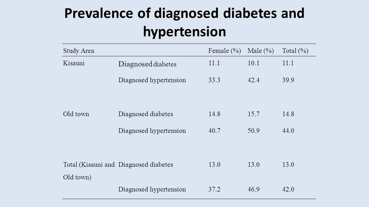 Prevalence of diagnosed diabetes and hypertension