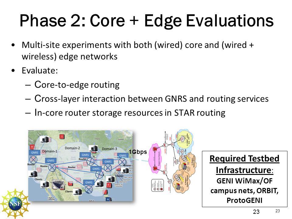 GENI WiMax/OF campus nets, ORBIT, ProtoGENI