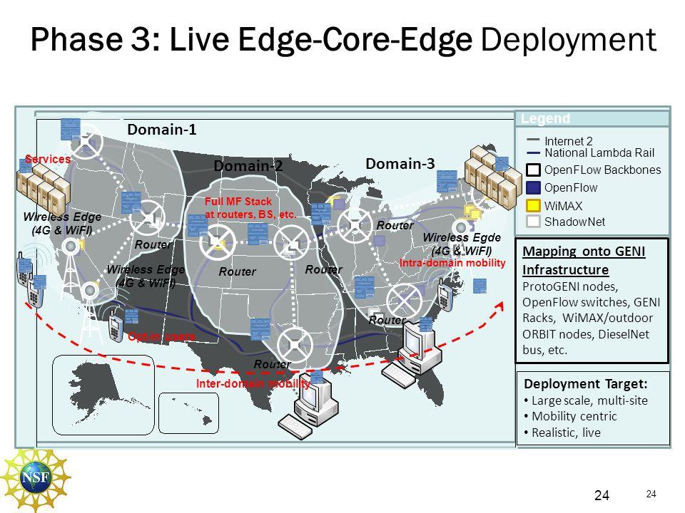 Wireless Egde (4G & WiFI) Wireless Edge (4G & WiFI)