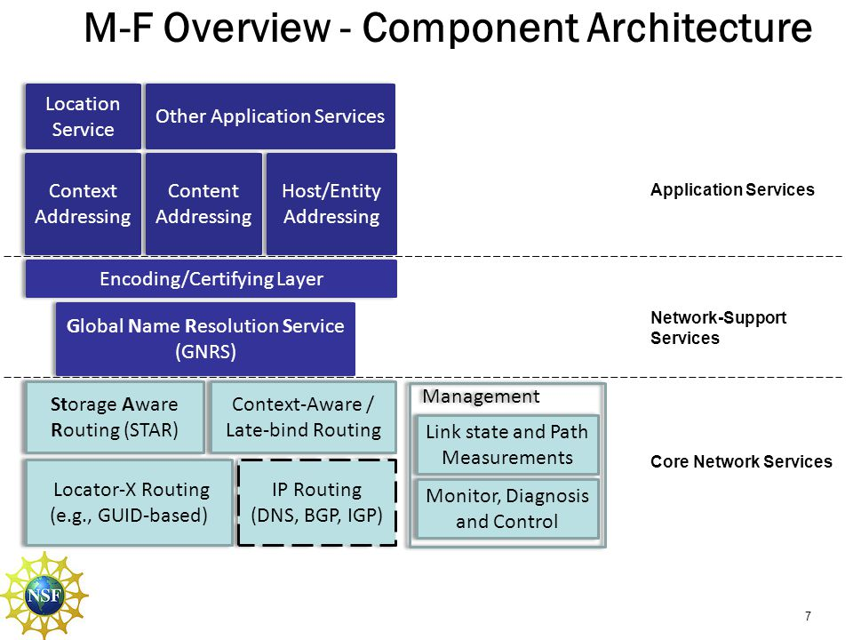 M-F Overview - Component Architecture