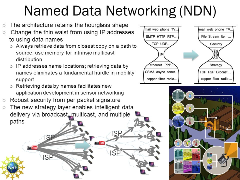 Named Data Networking (NDN)