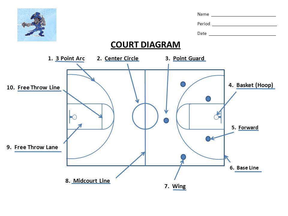 COURT DIAGRAM 1. 3 Point Arc 2. Center Circle 3. Point Guard