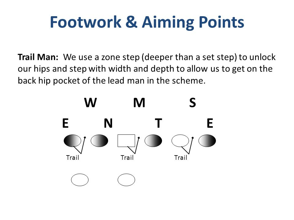 Footwork & Aiming Points
