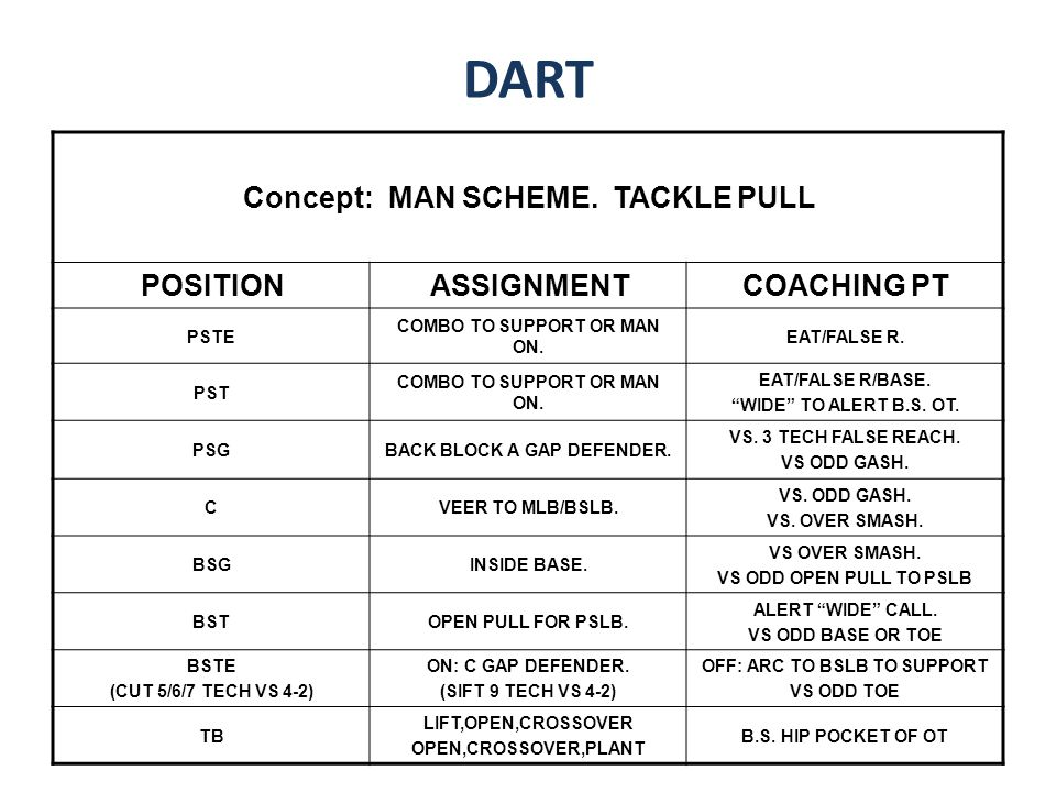 DART Concept: MAN SCHEME. TACKLE PULL POSITION ASSIGNMENT COACHING PT