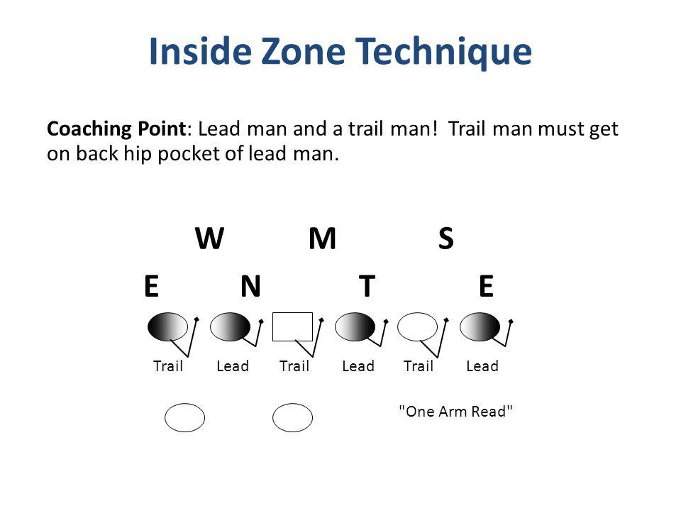 Inside Zone Technique W M S E N T E