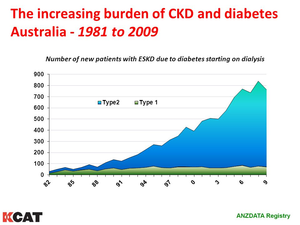 The increasing burden of CKD and diabetes Australia - 1981 to 2009