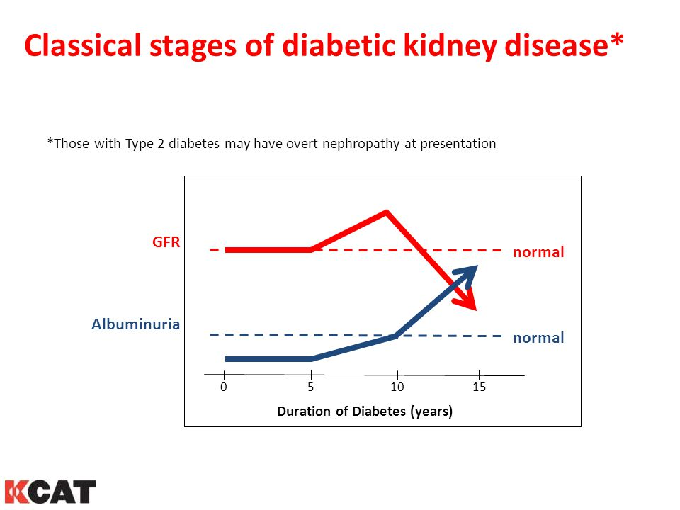 Duration of Diabetes (years)