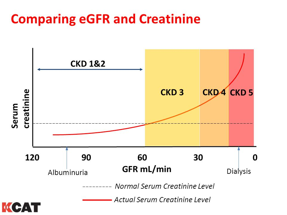 Comparing eGFR and Creatinine