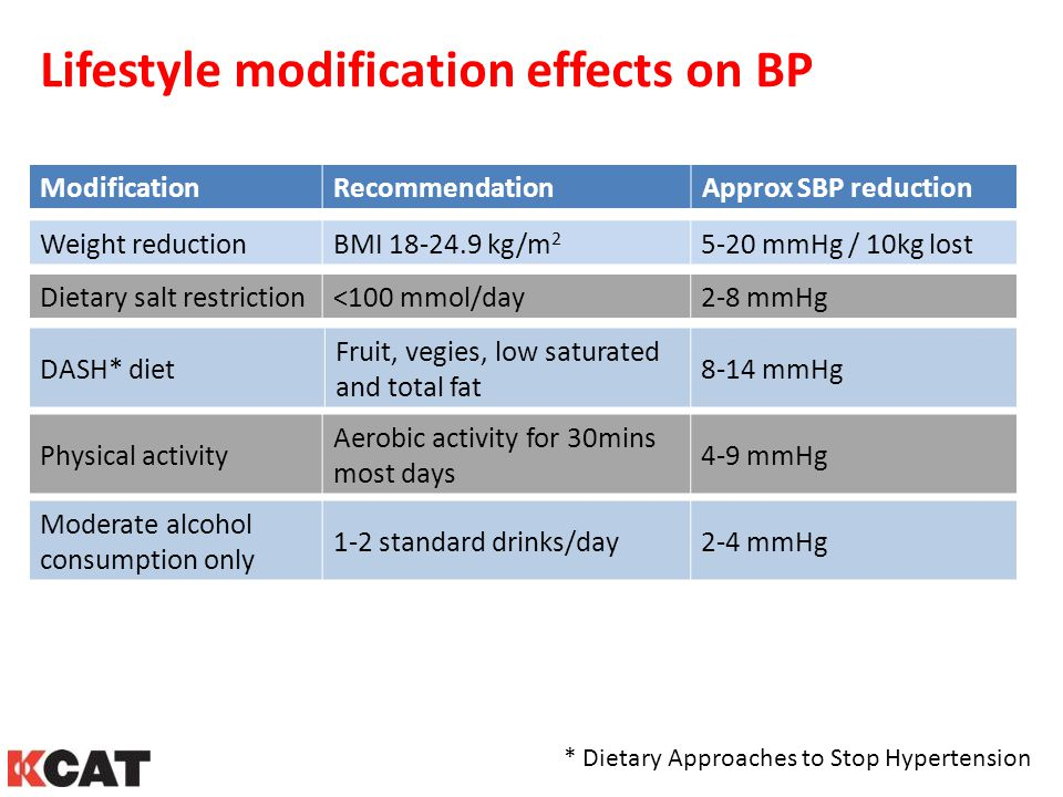 Lifestyle modification effects on BP