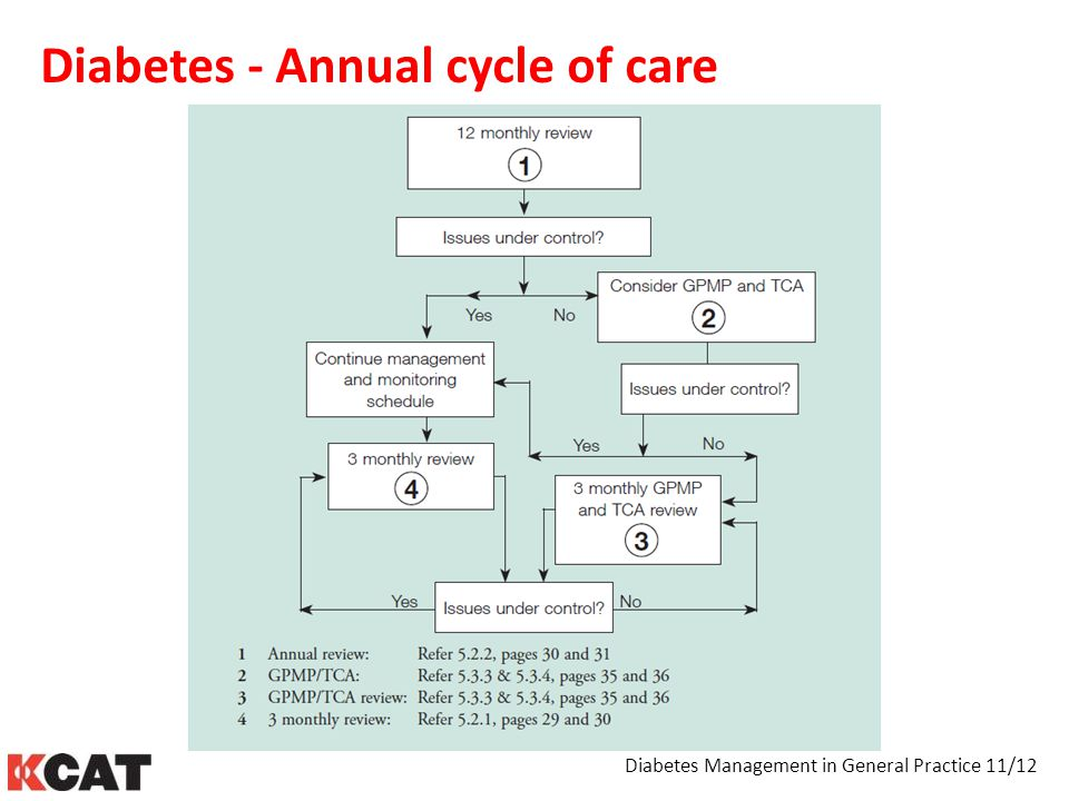 Diabetes - Annual cycle of care