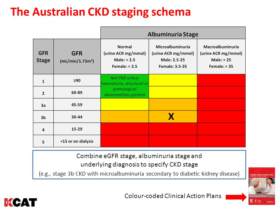 The Australian CKD staging schema