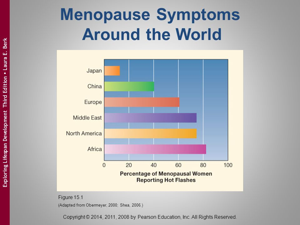 Chapter 15 physical and cognitive development in middle adulthood 11 menopause symptoms around the world exploring lifespan development third edition fandeluxe Image collections
