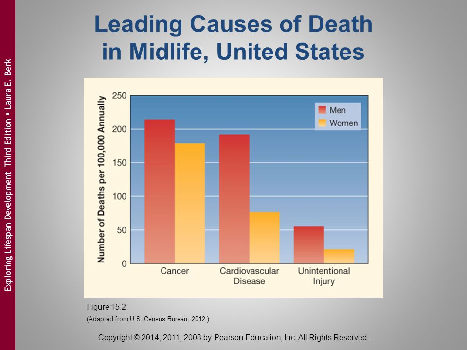 Leading Causes of Death in Midlife, United States